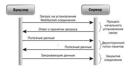 Кратко о WebSocket